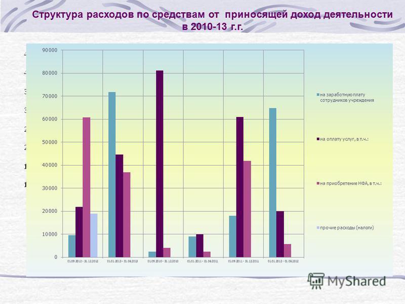 Структура расходов по средствам от приносящей доход деятельности в 2010-13 г.г.