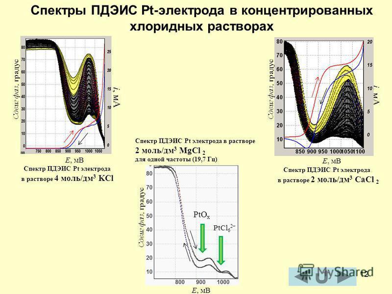 12 Спектры ПДЭИС Pt-электрода в концентрированных хлоридных растворах Сдвиг фаз, градус i, мА Е, мВ Cпектр ПДЭИС Pt электрода в растворе 4 моль/дм 3 KCl i, мА Е, мВ Сдвиг фаз, градус Cпектр ПДЭИС Pt электрода в растворе 2 моль/дм 3 CaCl 2 Е, мВ Сдвиг