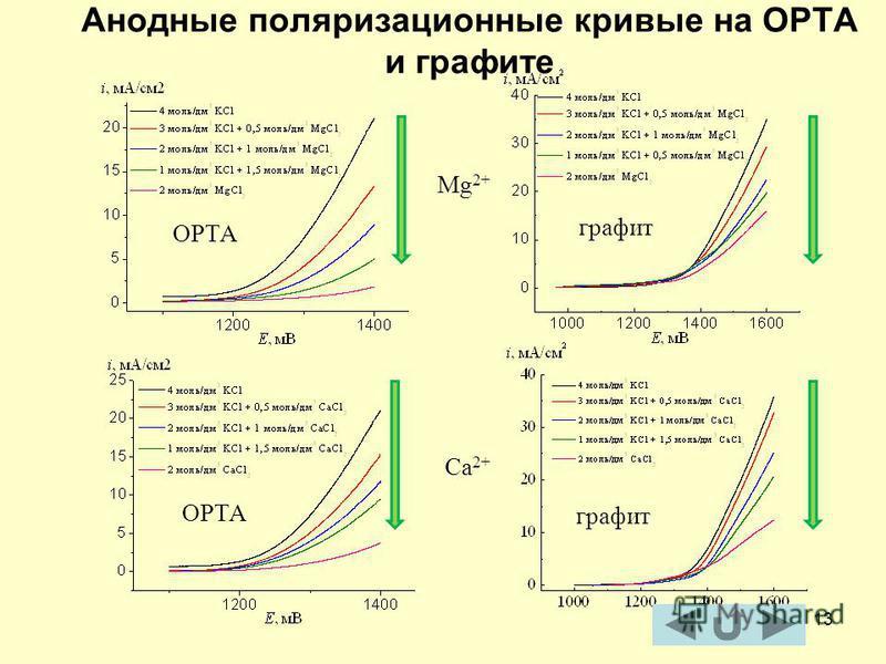 13 Анодные поляризационные кривые на ОРТА и графите ОРТА Mg 2+ ОРТА Ca 2+ графит