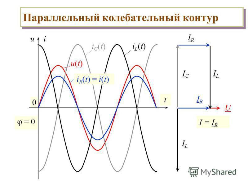 Параллельный колебательный контур 0 ui t u(t)u(t) iC(t)iC(t) iL(t)iL(t) = 0 U ILIL ICIC i R (t) = i(t) IRIR IRIR ILIL I = I R