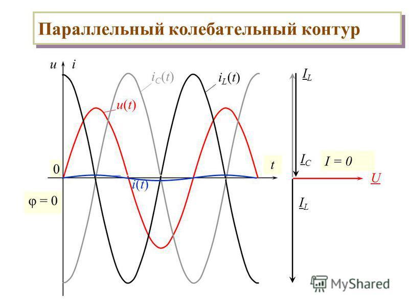 Параллельный колебательный контур 0 ui t u(t)u(t) iC(t)iC(t) iL(t)iL(t) = 0 U ILIL ICIC i(t) ILIL I = 0
