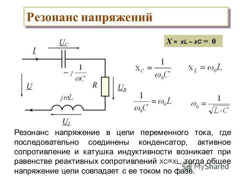 Резонанс напряжений UCUC R I URUR U ULUL Резонанс напряжение в цепи переменного тока, где последовательно соединены конденсатор, активное сопротивление и катушка индуктивности возникает при равенстве реактивных сопротивлений XC = XL, тогда общее напр