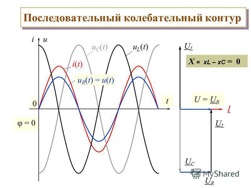 Последовательный колебательный контур 0 iu t i(t)i(t) uC(t)uC(t) uL(t)uL(t) = 0 I ULUL UCUC u R (t) = u(t) URUR URUR ULUL U = U R X = xL – xC = 0