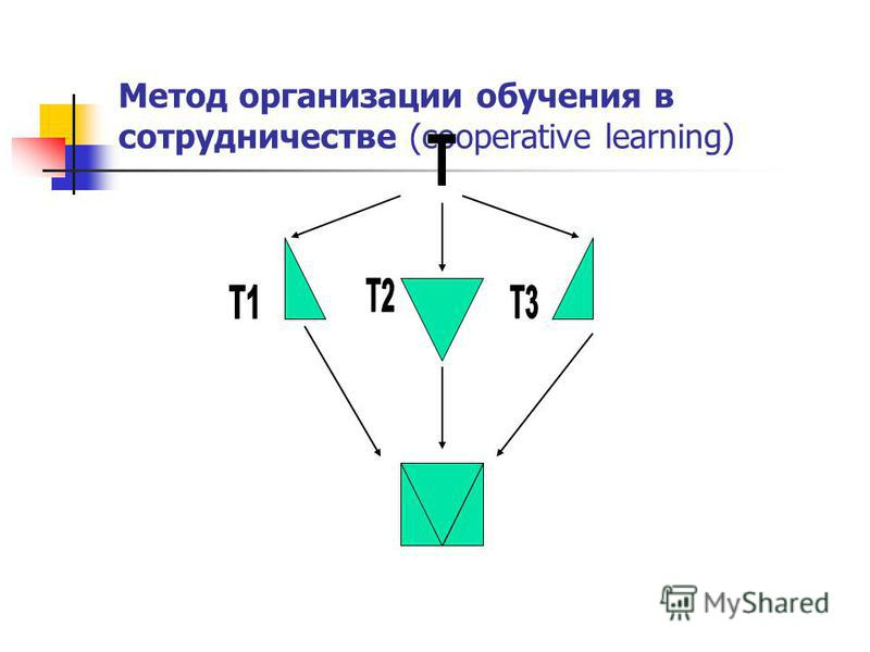 Метод организации обучения в сотрудничестве (cooperative learning)