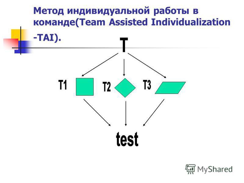 Метод индивидуальной работы в команде(Team Assisted Individualization -TAI).