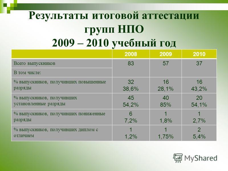 Результаты итоговой аттестации групп НПО 2009 – 2010 учебный год 200820092010 Всего выпускников 835737 В том числе: % выпускников, получивших повышенные разряды 32 38,6% 16 28,1% 16 43,2% % выпускников, получивших установленные разряды 45 54,2% 40 85