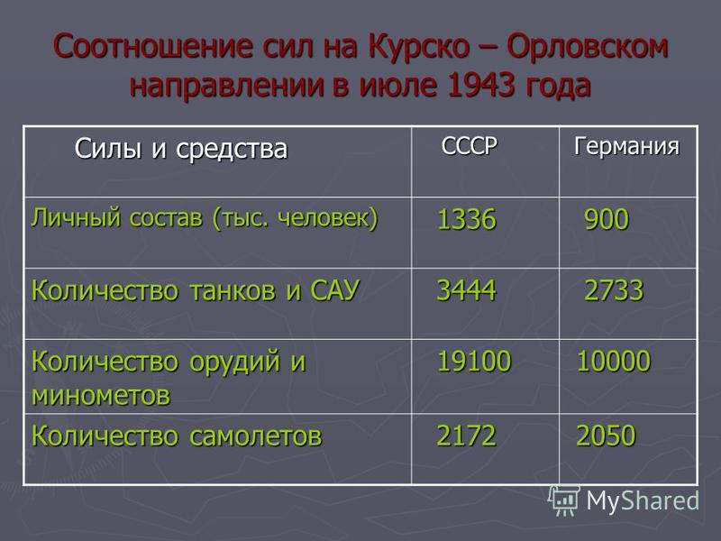 Соотношение сил на Курско – Орловском направлении в июле 1943 года Силы и средства Силы и средства СССР СССР Германия Германия Личный состав (тыс. человек) 1336 1336 900 900 Количество танков и САУ 3444 3444 2733 2733 Количество орудий и минометов 19