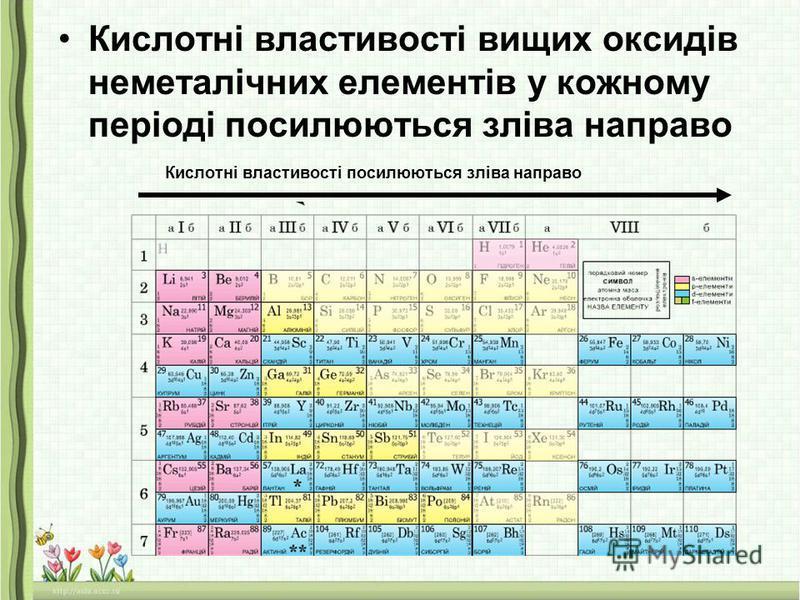 Кислотні властивості вищих оксидів неметалічних елементів у кожному періоді посилюються зліва направо Кислотні властивості посилюються зліва направо