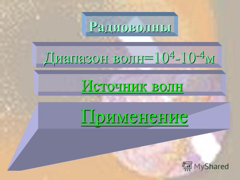 Радиоволны Диапазон волн=10 4 -10 -4 м Источник волн Источник волн Применение
