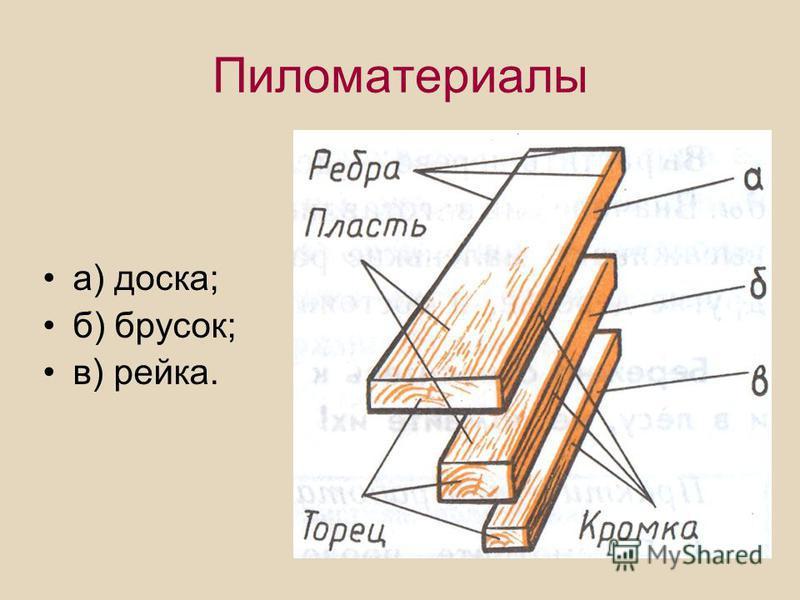 а) доска; б) брусок; в) рейка.