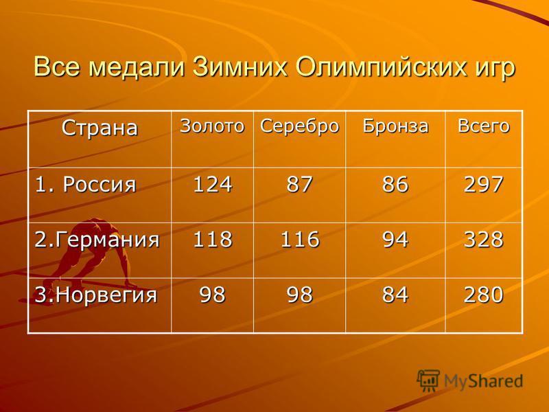 Все медали Зимних Олимпийских игр Страна ЗолотоСеребро БронзаВсего 1. Россия 1248786297 2.Германия 11811694328 3.Норвегия 989884280