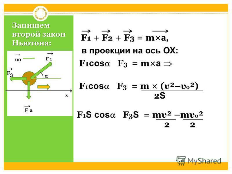 Запишем второй закон Ньютона: F 1 + F 2 + F 3 = m× а, в проекции на ось ОХ: F 1 cos  F 3 = m× а F 1 cos  F 3 = m × (υ²–υ о ²) 2 S F 1 S cos  F 3 S = mυ² –mυ о ² 2 2 F 3 F 1 F 2 х