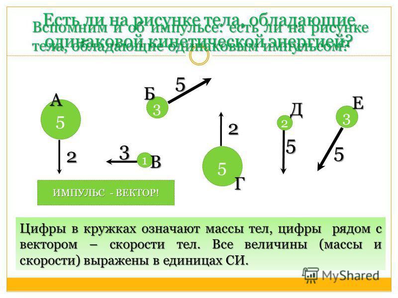 Есть ли на рисунке тела, обладающие одинаковой кинетической энергией? 1 5 3 5 3 2 Е Г В Б А Д 5 3 2 2 5 5 Вспомним и об импульсе: есть ли на рисунке тела, обладающие одинаковым импульсом? Цифры в кружках означают массы тел, цифры рядом с вектором – с