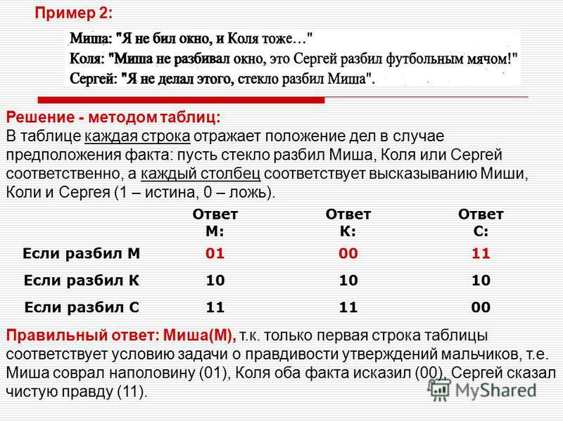 Правильный ответ: Миша(М), т.к. только первая строка таблицы соответствует условию задачи о правдивости утверждений мальчиков, т.е. Миша соврал наполовину (01), Коля оба факта исказил (00), Сергей сказал чистую правду (11). Ответ М: Ответ К: Ответ С: