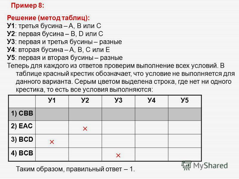 Решение (метод таблиц): У1: третья бусина – A, B или C У2: первая бусина – B, D или C У3: первая и третья бусины – разные У4: вторая бусина – A, B, C или E У5: первая и вторая бусины – разные Теперь для каждого из ответов проверим выполнение всех усл