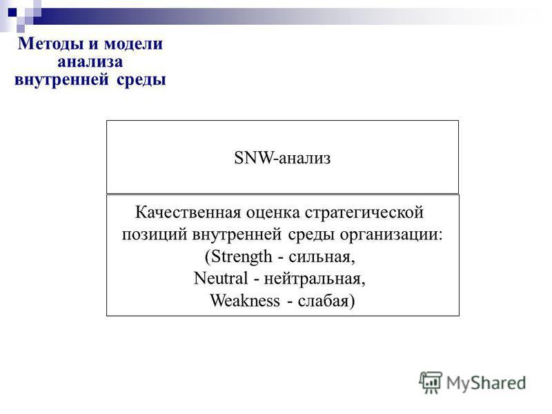 Методы и модели анализа внутренней среды SNW анализ Модель 7S McKinsey Стратегический анализ издержек Корпоративный профиль организации