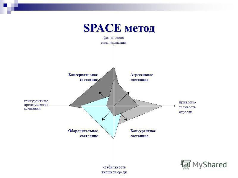 SPACE метод Метод SPACE (Strategic Position and AСtion Evaluation) представляет собой комплексный метод, который позволяет установить стратегическое положение компании на базе двух групп факторов (внутренних и внешних). Группы критериев оценки: 1. фи