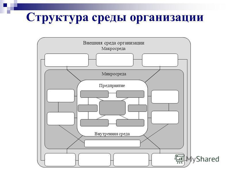 Стратегический анализ - метод реализации системного и ситуационного подходов при изучении различных факторов влияния на процесс стратегического управления. Стратегический анализ – это средство преобразования базы данных, полученных в результате анали