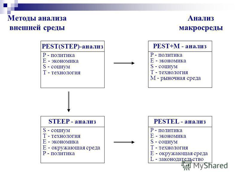 Методы и модели анализа внешней среды PESTEL анализ Модель 5 сил конкуренции М.Портера Карта стратегических групп EFAS форма Сценарное планирование