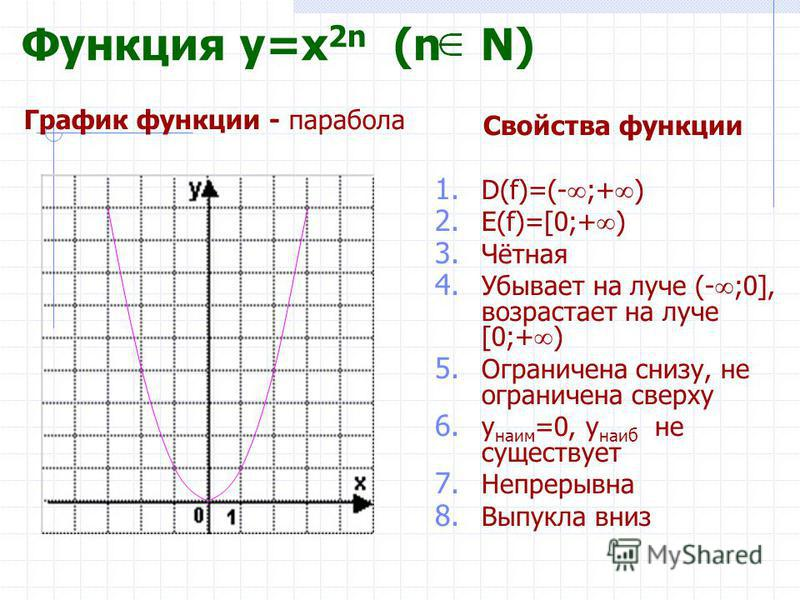 Функция y=x 2n (n N) Свойства функции 1. D(f)=(- ;+ ) 2. E(f)=[0;+ ) 3. Чётная 4. Убывает на луче (- ;0], возрастает на луче [0;+ ) 5. Ограничена снизу, не ограничена сверху 6. y наим =0, y наиб не существует 7. Непрерывна 8. Выпукла вниз График функ