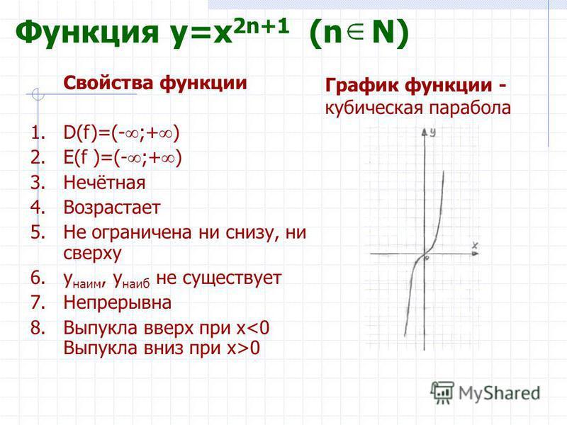 Функция y=x 2n+1 (n N) Свойства функции 1.D(f)=(- ;+ ) 2.E(f )=(- ;+ ) 3.Нечётная 4. Возрастает 5. Не ограничена ни снизу, ни сверху 6. y наим, y наиб не существует 7. Непрерывна 8. Выпукла вверх при x 0 График функции - кубическая парабола