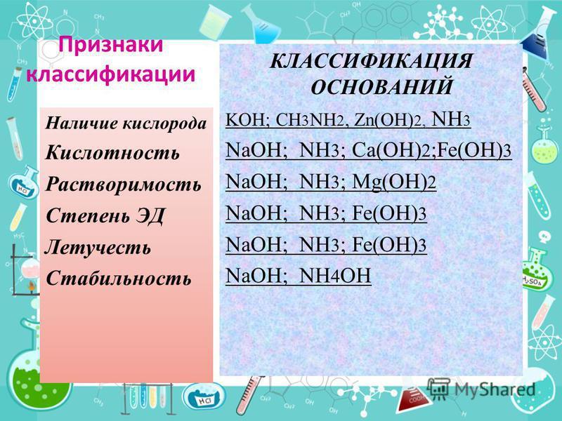 Признаки классификации КЛАССИФИКАЦИЯ ОСНОВАНИЙ KOH; CH 3 NH 2, Zn(OH) 2, NH 3 NaOH; NH 3 ; Ca(OH) 2 ;Fe(OH) 3 NaOH; NH 3 ; Mg(OH) 2 NaOH; NH 3 ; Fe(OH) 3 NaOH; NH 4 OH Наличие кислорода Кислотность Растворимость Степень ЭД Летучесть Стабильность