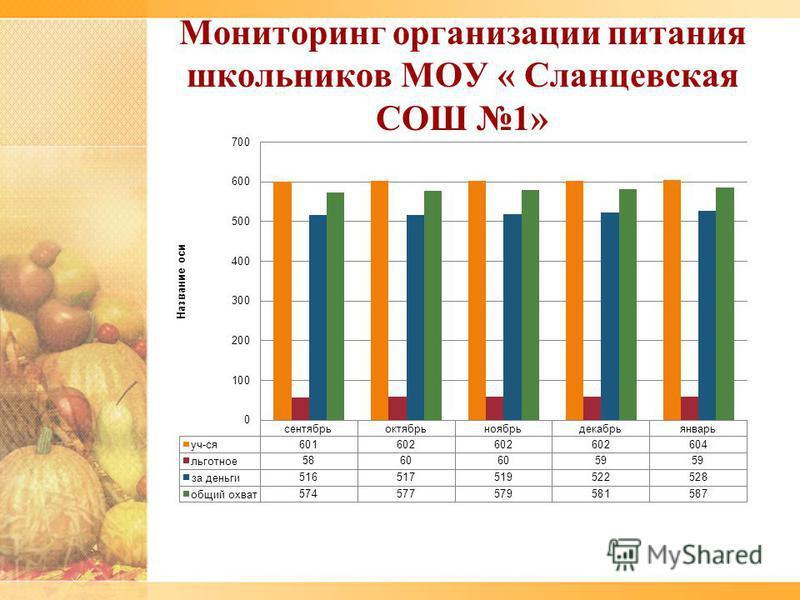 Мониторинг организации питания школьников МОУ « Сланцевская СОШ 1»