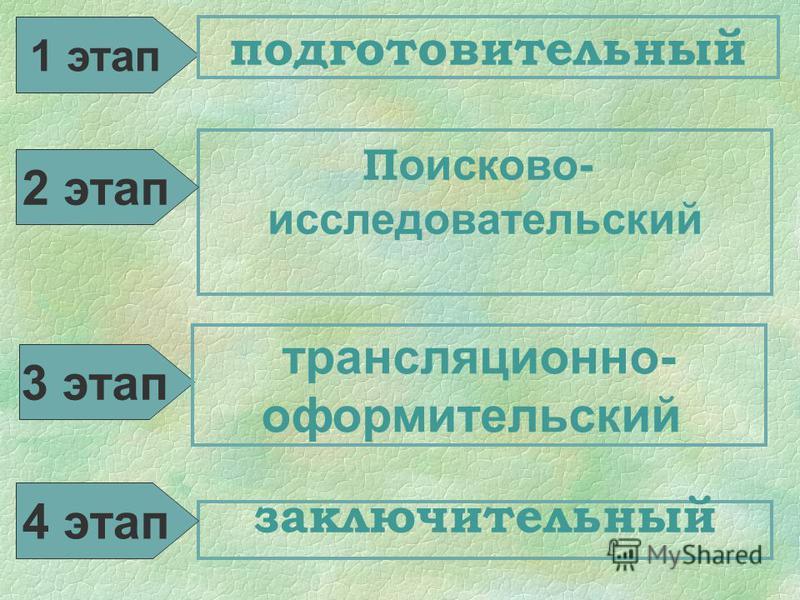 1 этап подготовительный П оисково- исследовательский заключительный 2 этап 4 этап 3 этап трансляционно- оформительский