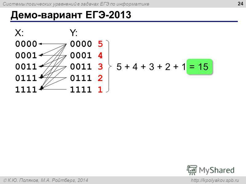 Системы логических уравнений в задачах ЕГЭ по информатике К.Ю. Поляков, М.А. Ройтберг, 2014 http://kpolyakov.spb.ru Демо-вариант ЕГЭ-2013 24 X: 0000 0001 0011 0111 1111 Y:Y: 0000 0001 0011 0111 1111 5 4 3 2 1 5 + 4 + 3 + 2 + 1 = 15