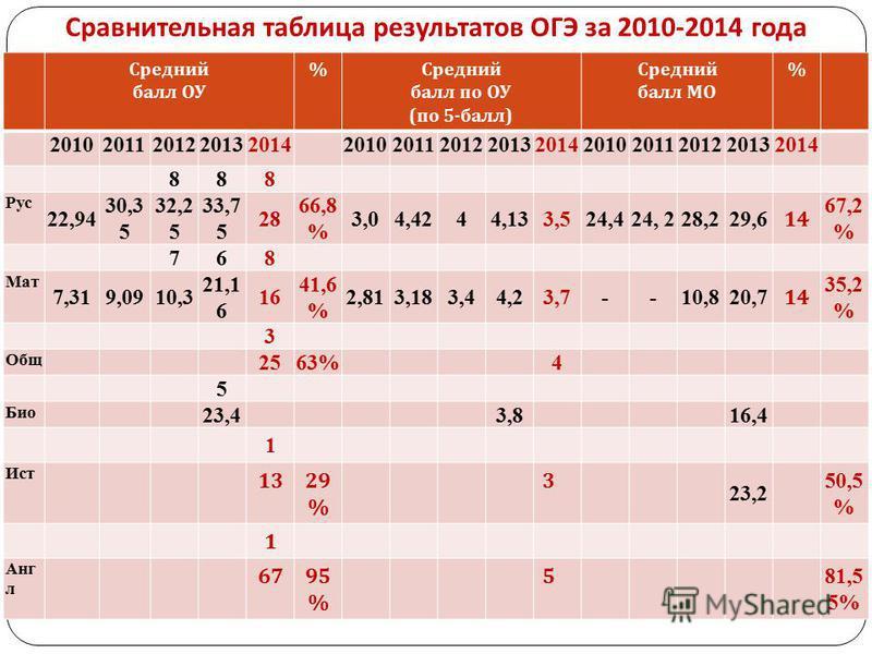 Сравнительная таблица результатов ОГЭ за 2010-2014 года Средний балл ОУ %Средний балл по ОУ (по 5-балл) Средний балл МО % 201020112012201320142010201120122013201420102011201220132014 888 Рус 22,94 30,3 5 32,2 5 33,7 5 28 66,8 % 3,04,4244,133,524,424,
