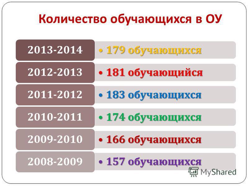 Количество обучающихся в ОУ 179 обучающихся 179 обучающихся 2013-2014 181 обучающийся 181 обучающийся 2012-2013 183 обучающихся 183 обучающихся 2011-2012 174 обучающихся 174 обучающихся 2010-2011 166 обучающихся 166 обучающихся 2009-2010 157 обучающи