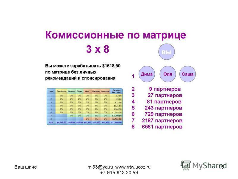 Ваш шансml33@ya.ru www.rrtw.ucoz.ru +7-915-913-30-59 15