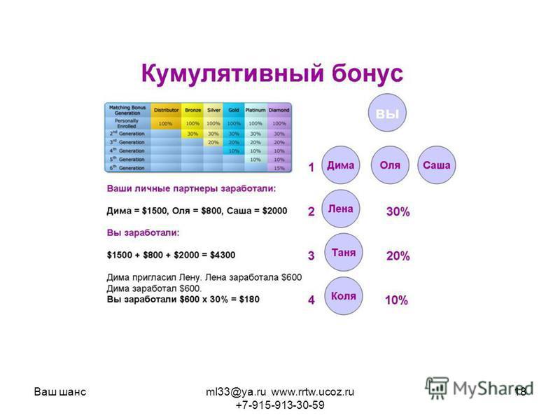 Ваш шансml33@ya.ru www.rrtw.ucoz.ru +7-915-913-30-59 18