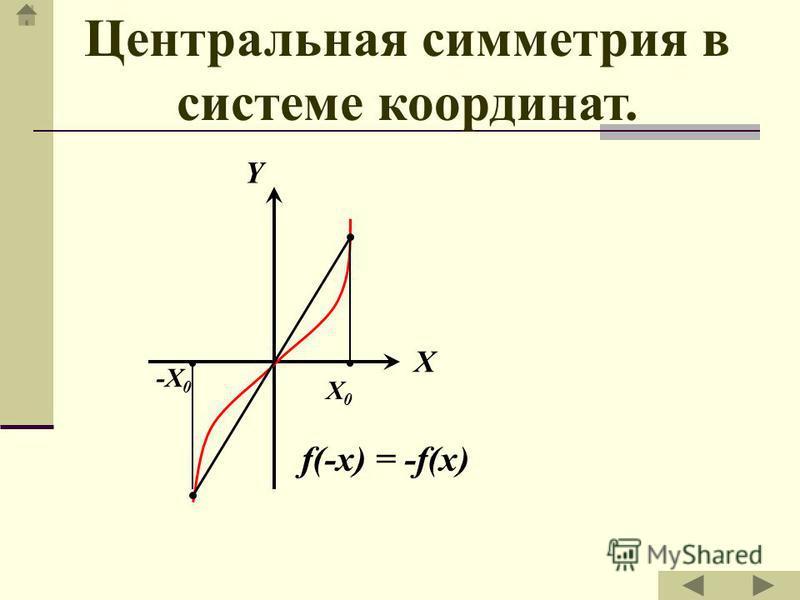 M N N1N1 M1M1 Точка М симметрична точке М1М1 относительно точки О.О. Точка N симметрична точке N1 N1 относительно точки О.О. Отрезок MN симметричен отрезку M1N1.M1N1. Центральная симметрия является движением.