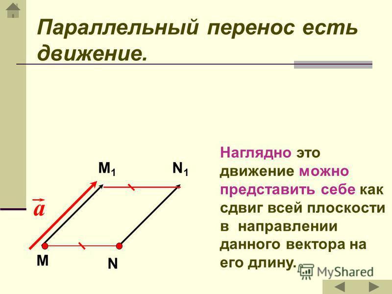 Параллельный перенос Параллельным переносом на вектор а называется отображение плоскости на себя, при котором каждая точка М отображается в такую точку М 1, что вектор ММ 1 равен вектору а. М М1М1 а