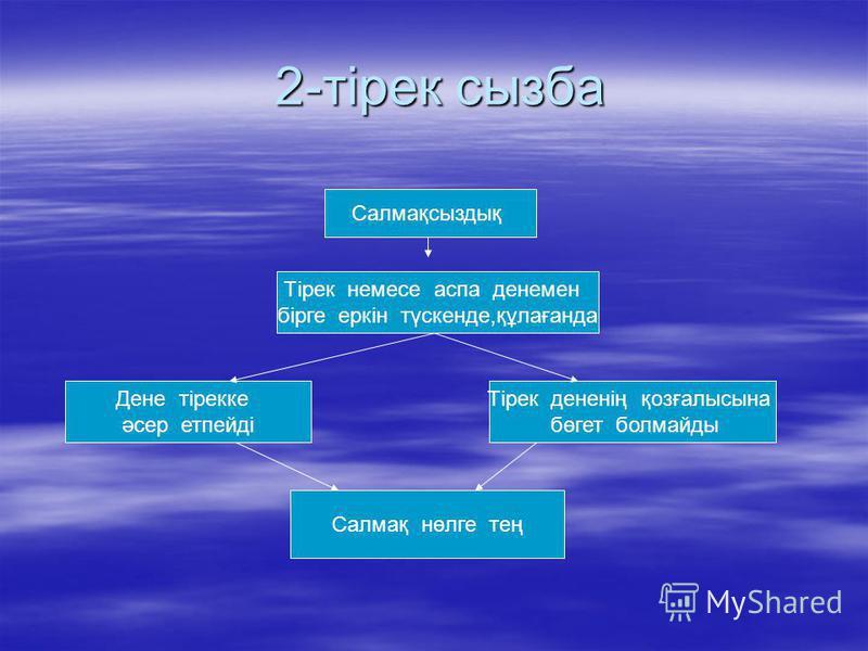 Үй тапсырмасын сұрау. 1-тірек сызба 1-тірек сызба Белгіленуі, Р Тірекке немесе аспаға әрекет ететін күш P=mg Салмақ