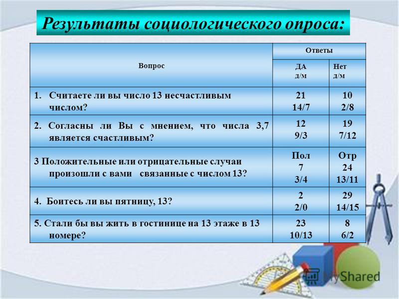 Вопрос Ответы ДА д/м Нет д/м 1. Считаете ли вы число 13 несчастливым числом? 21 14/7 10 2/8 2. Согласны ли Вы с мнением, что числа 3,7 является счастливым? 12 9/3 19 7/12 3 Положительные или отрицательные случаи произошли с вами связанные с числом 13