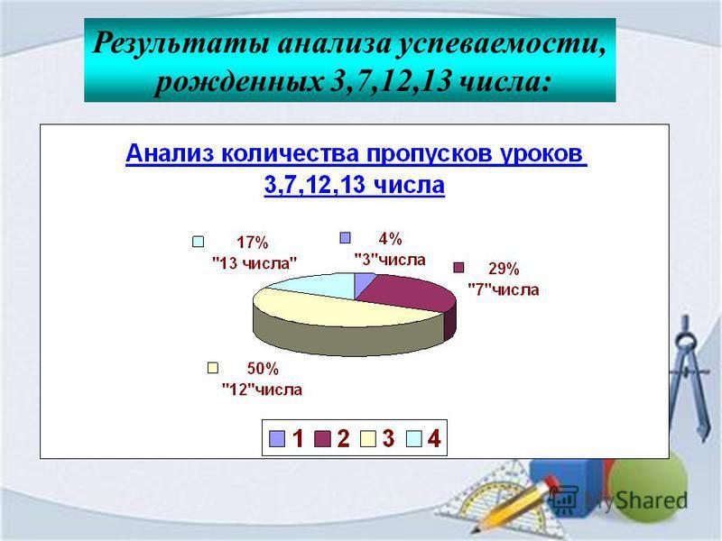 Результаты анализа успеваемости, рожденных 3,7,12,13 числа: