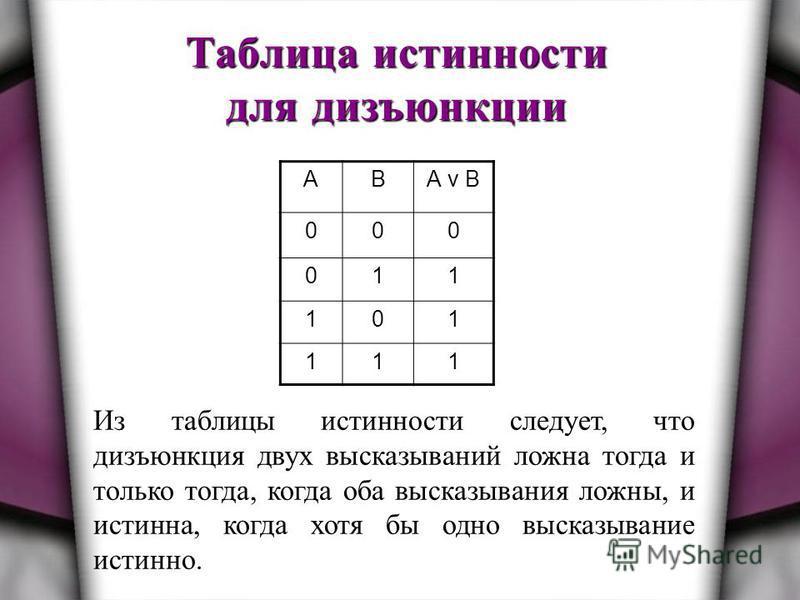 Таблица истинности для дизъюнкции АВА v B 000 011 101 111 Из таблицы истинности следует, что дизъюнкция двух высказываний ложна тогда и только тогда, когда оба высказывания ложны, и истинна, когда хотя бы одно высказывание истинно.