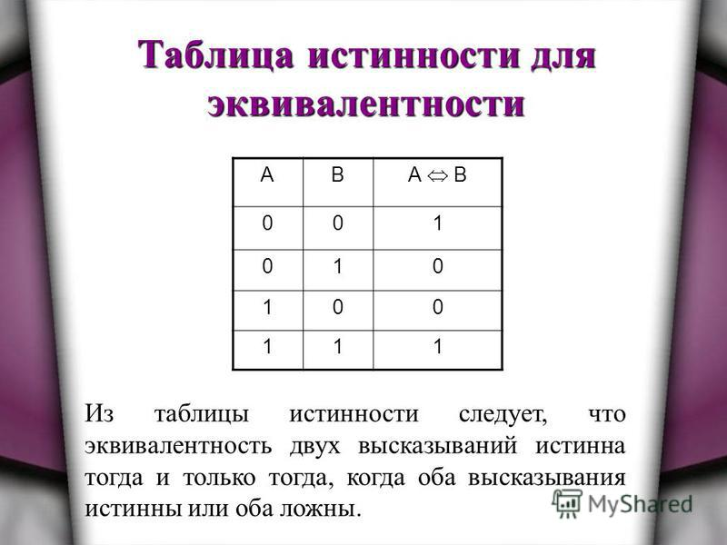 Таблица истинности для эквивалентности АВ А B 001 010 100 111 Из таблицы истинности следует, что эквивалентность двух высказываний истинна тогда и только тогда, когда оба высказывания истинны или оба ложны.