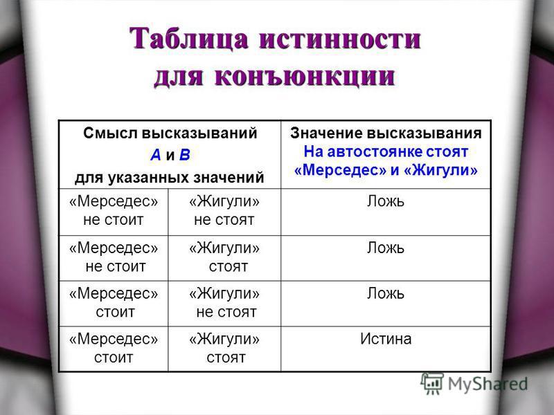 Таблица истинности для конъюнкции Смысл высказываний А и В для указанных значений Значение высказывания На автостоянке стоят «Мерседес» и «Жигули» «Мерседес» не стоит «Жигули» не стоят Ложь «Мерседес» не стоит «Жигули» стоят Ложь «Мерседес» стоит «Жи