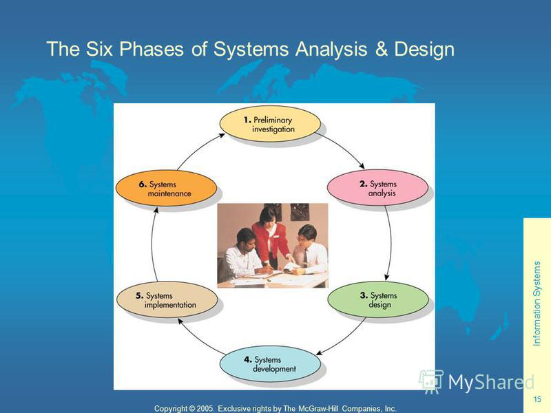 Information Systems 15 Copyright © 2005. Exclusive rights by The McGraw-Hill Companies, Inc. The Six Phases of Systems Analysis & Design SDLC