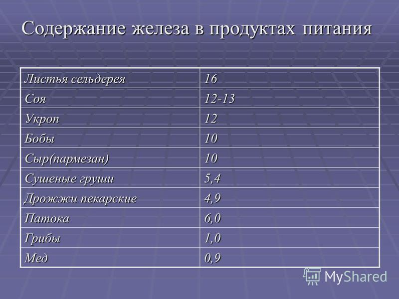 Содержание железа в продуктах питания Листья сельдерея 16 Соя 12-13 Укроп 12 Бобы 10 Сыр(пармезан)10 Сушеные груши 5,4 Дрожжи пекарские 4,9 Патока 6,0 Грибы 1,0 Мед 0,9