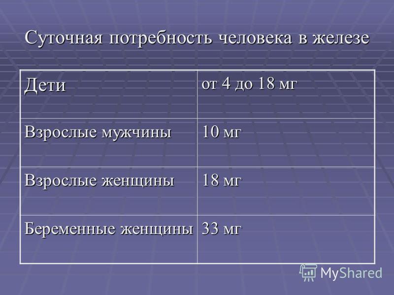 Суточная потребность человека в железе Дети от 4 до 18 мг Взрослые мужчины 10 мг Взрослые женщины 18 мг Беременные женщины 33 мг