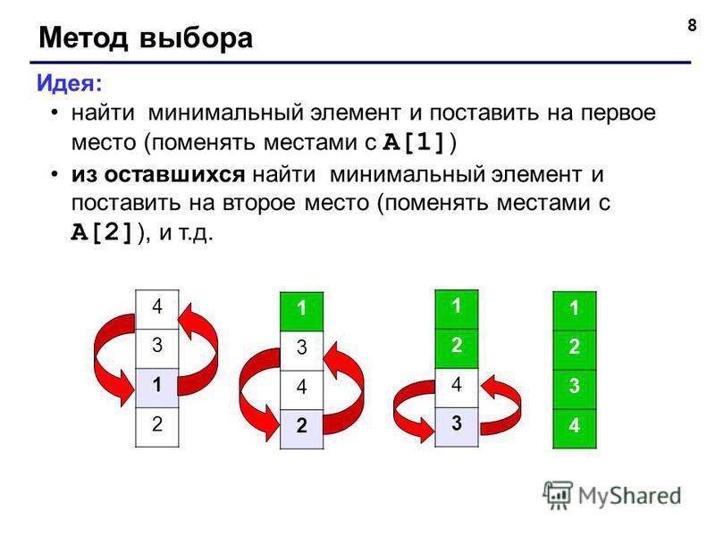 8 Метод выбора Идея: найти минимальный элемент и поставить на первое место (поменять местами с A[1] ) из оставшихся найти минимальный элемент и поставить на второе место (поменять местами с A[2] ), и т.д. 4 3 1 2 1 3 4 2 1 2 4 3 1 2 3 4