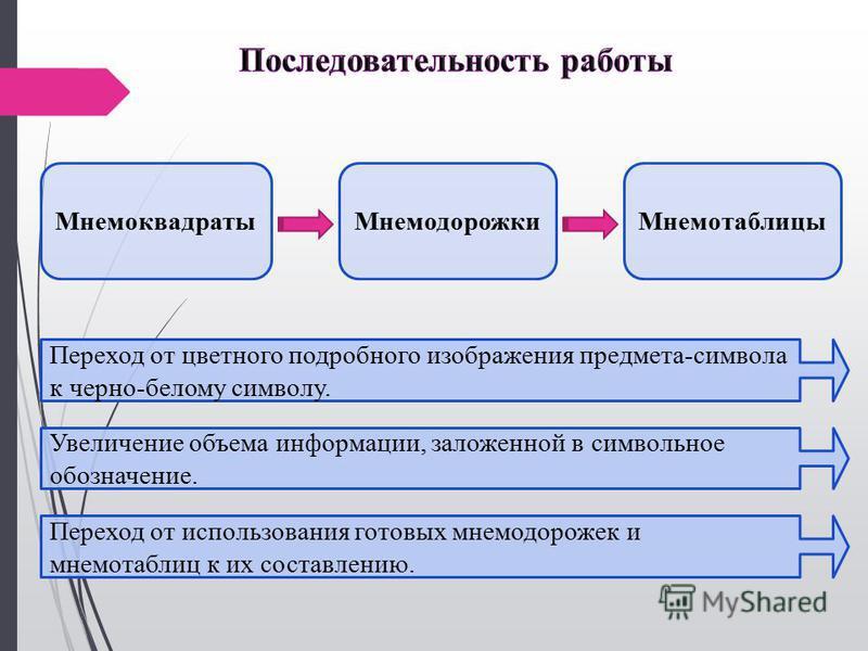 Мнемоквадраты МнемодорожкиМнемотаблицы Переход от цветного подробного изображения предмета-символа к черно-белому символу. Увеличение объема информации, заложенной в символьное обозначение. Переход от использования готовых мнемодорожек и мнемотаблиц