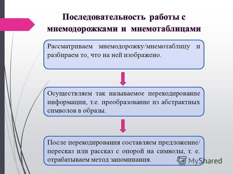 После перекодирования составляем предложение/ пересказ или рассказ с опорой на символы, т. е. отрабатываем метод запоминания. Осуществляем так называемое перекодирование информации, т.е. преобразование из абстрактных символов в образы. Рассматриваем