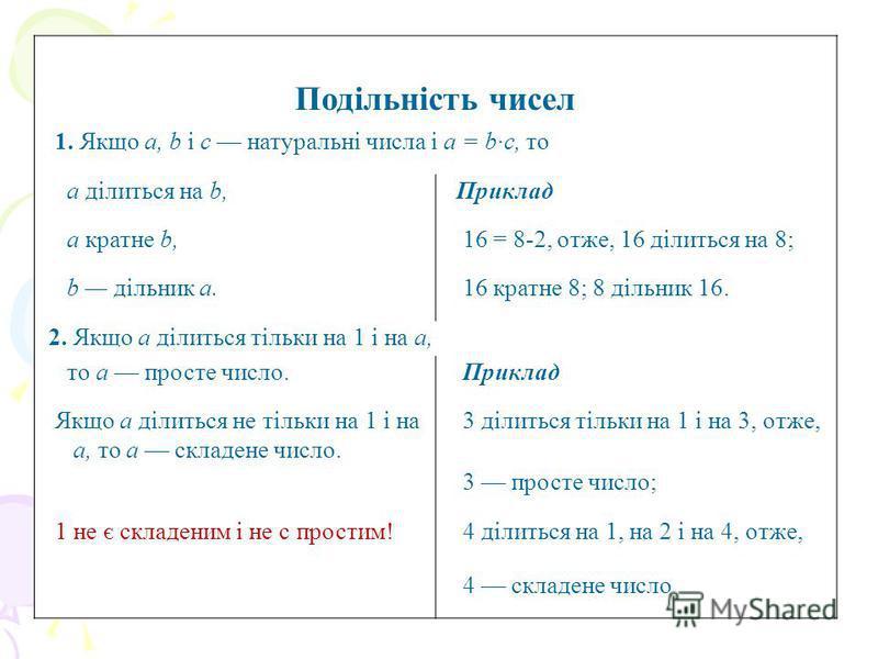 Подільність чисел 1. Якщо а, b і с натуральні числа і а = b·c, то а ділиться на b, Приклад а кратне b, 16 = 8-2, отже, 16 ділиться на 8; b дільник а. 16 кратне 8; 8 дільник 16. 2. Якщо а ділиться тільки на 1 і на а, то а просте число. Приклад Якщо а