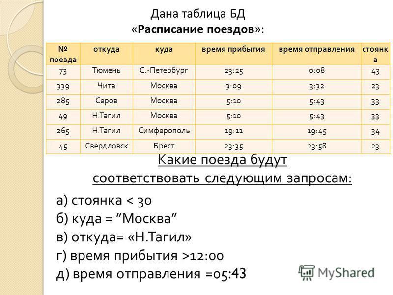 Дана таблица БД «Расписание поездов»: Какие поезда будут соответствовать следующим запросам : а ) стоянка < 30 б ) куда = Москва в ) откуда = « Н. Тагил » г ) время прибытия >12:00 д ) время отправления =05:43 поезда откуда куда время прибытия время