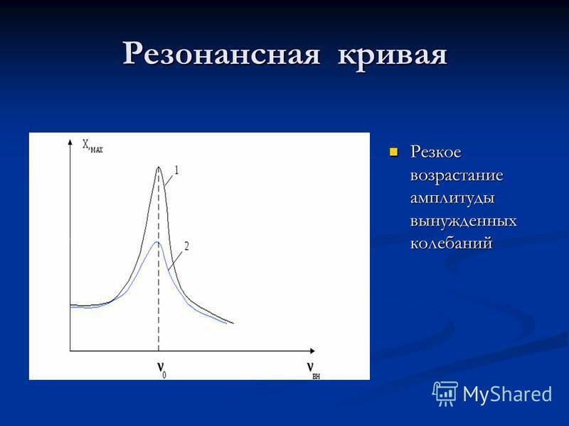 Резонансная кривая Резкое возрастание амплитуды вынужденных колебаний Резкое возрастание амплитуды вынужденных колебаний